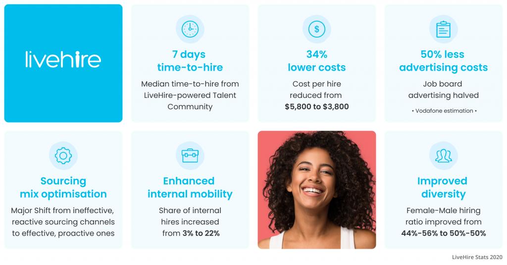 Vodafone Results Through LiveHire