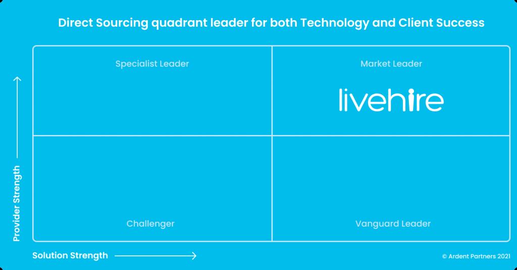LiveHire named market leader in Ardent Partners' Digital Staffing Technology Report