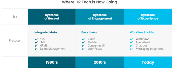 The HR Tech Journey