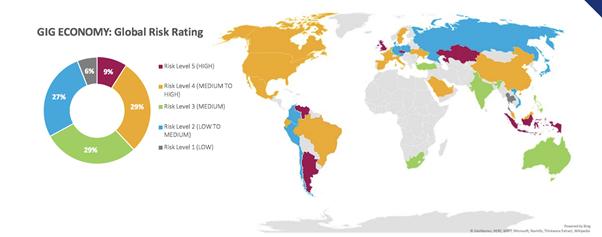 Gig Economy: Global Risk Rating
