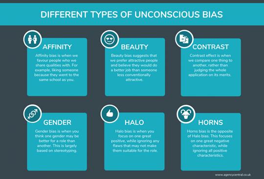 Different Types of Unconscious Bias