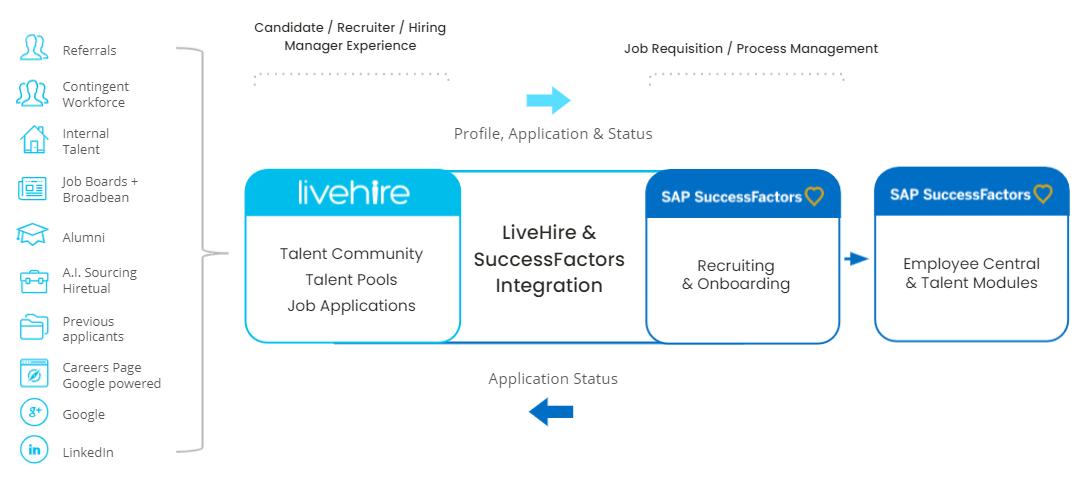 LiveHire and SuccessFactors Integration